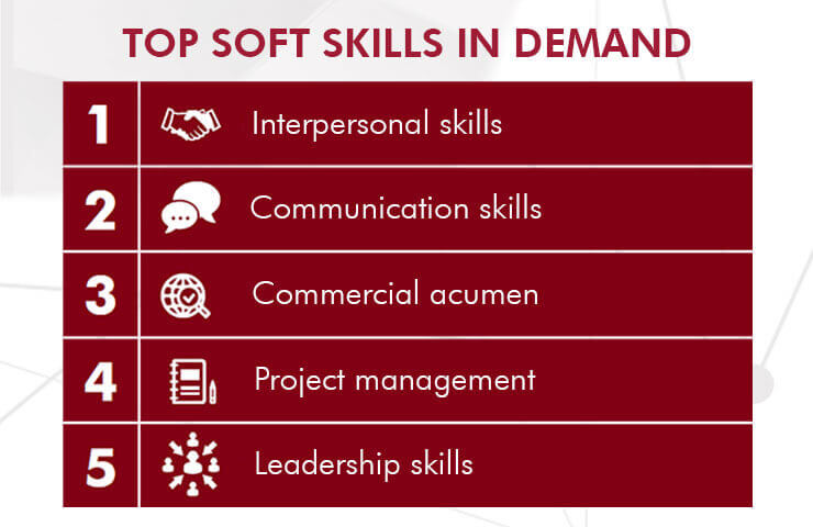 China Soft Skills In Demand