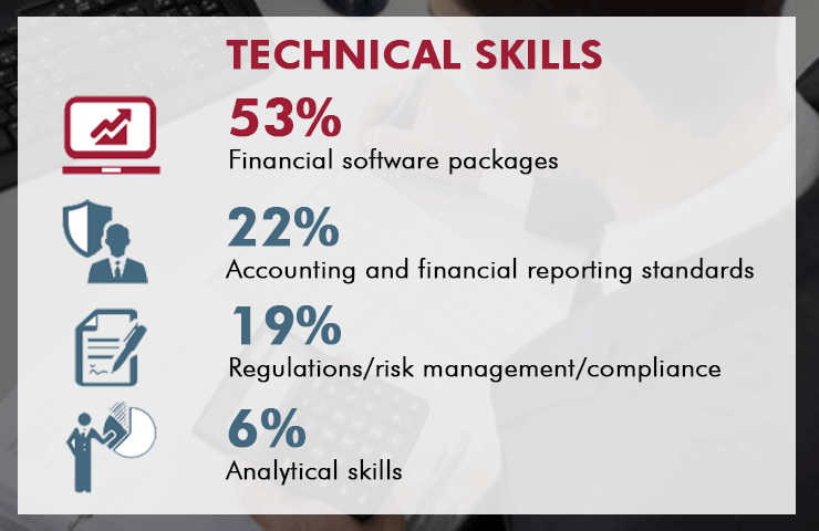 Technical skills for the finance function in 2020