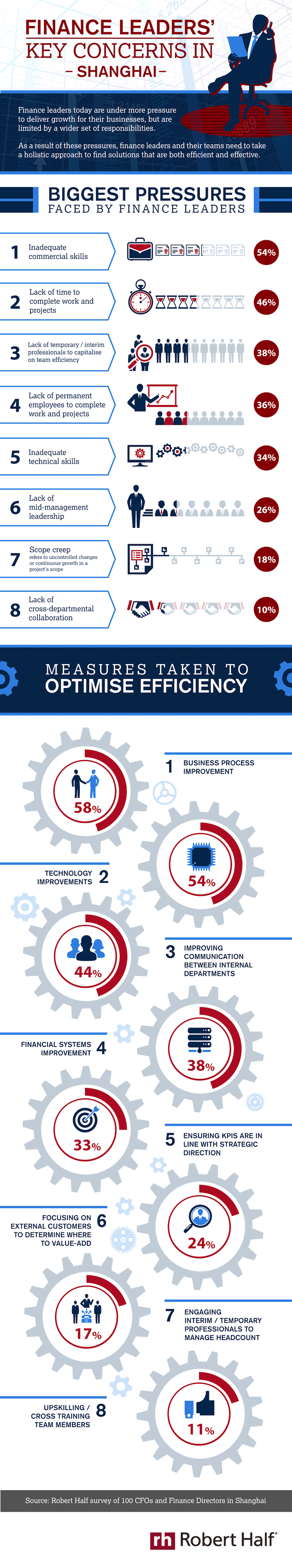 Infographic: Top Concerns and Priorities on the Minds of Today's CFOs